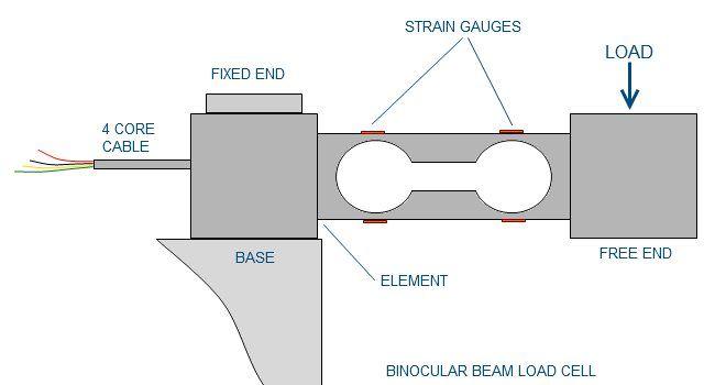 Load Cell Nedir, Load Cell Nedir? Nasıl Çalışır, KOBASTAR Load Cell & Indicator